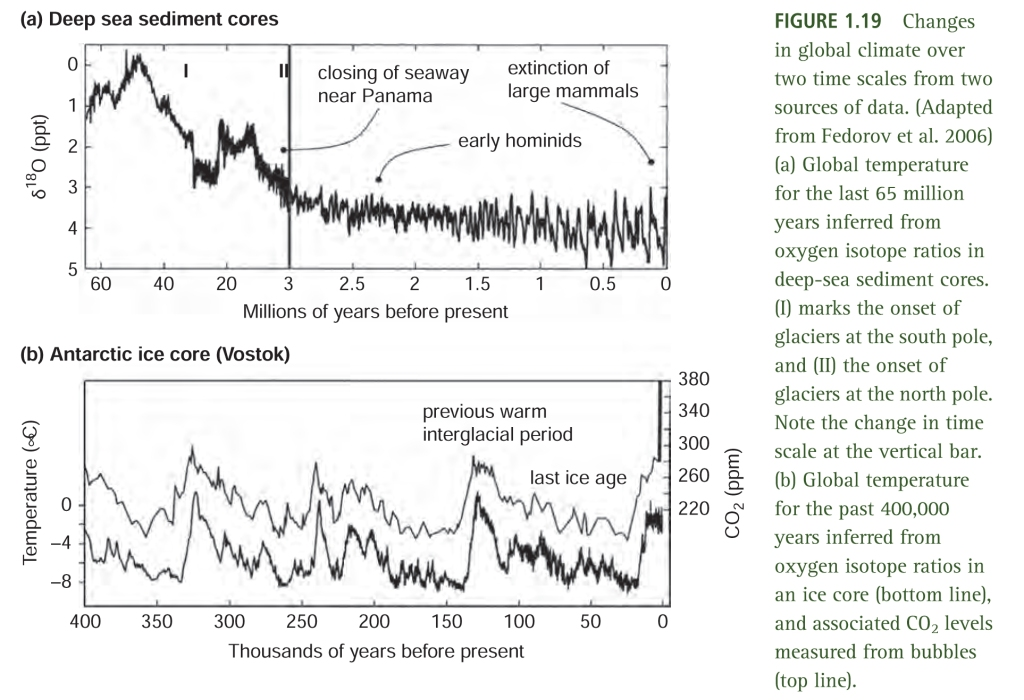 Charts showing changes in global climate over two time scales.